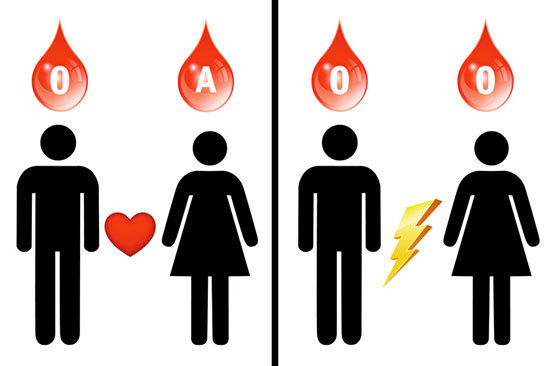 گروه خونی o؛ خطرات، فواید و رژیم غذایی مخصوص آن